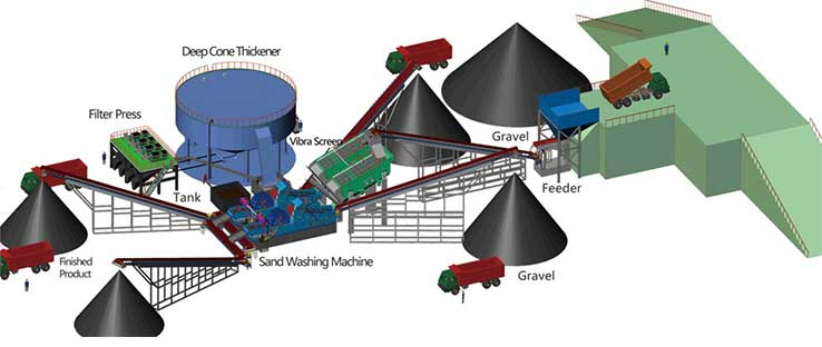 mineral-washing-plant